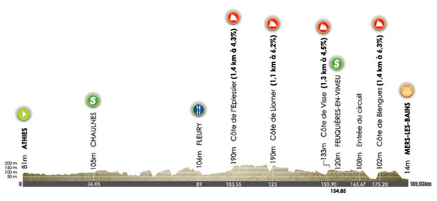 Tour of Picardie stage 3 profile