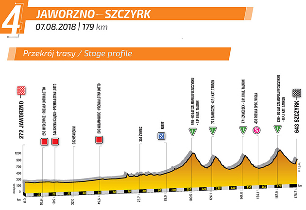 Tour of Poland stage four profile