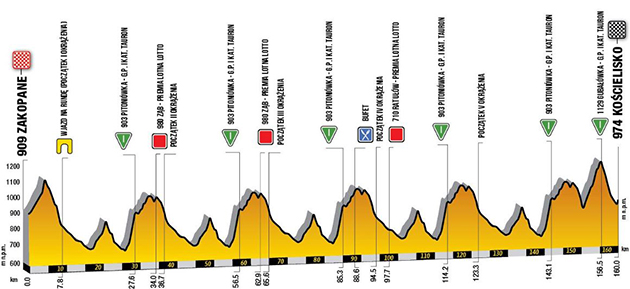 Tour of Poland stage sic profile