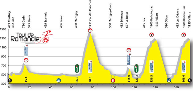 Tour de Romandie stage 4 profile