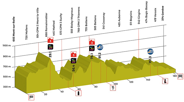 Tour of Roimandie stage 5 profile