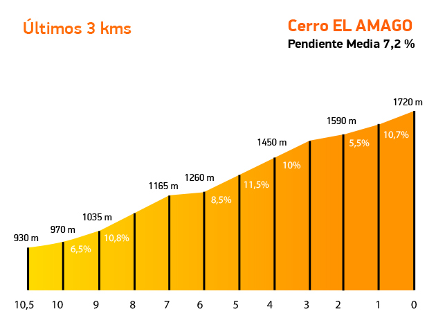 Stage 4 final kilomters elevation guide
