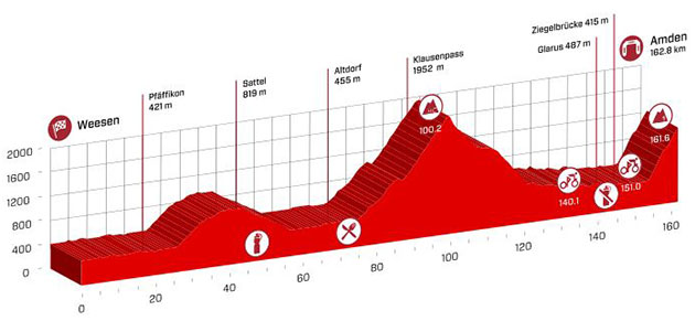 Swiss tour stage 6 profile