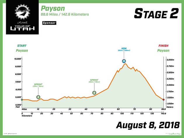Tour of Utah stage two profile