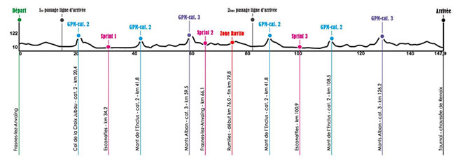 Stage 1 wallonie profle