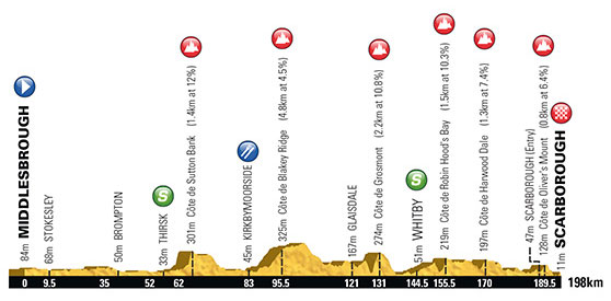 2016 Tour of Yorkshire stage 3 profile