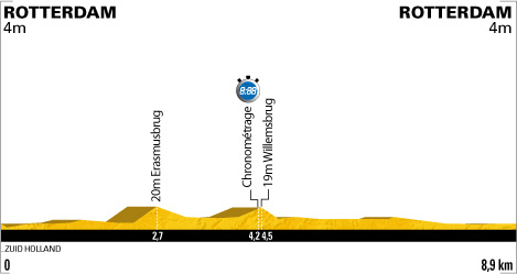 Rotterdam prologue profile
