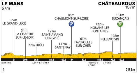 Stage 7 profile