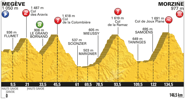 Stage 20 profile