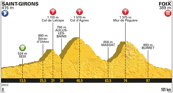 Stage 13 profile