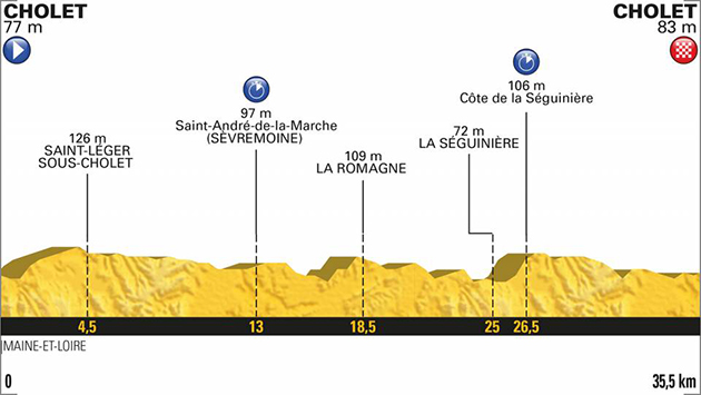 2018 Tour de France stage 3 profile