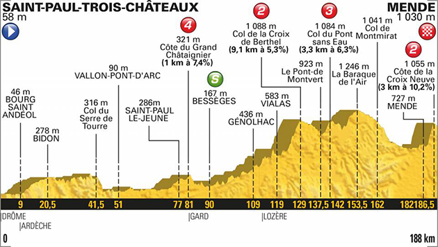 2018 Tour de France stage 14 profile