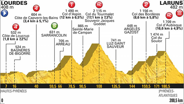 2018 Tur de France stage 19 profile