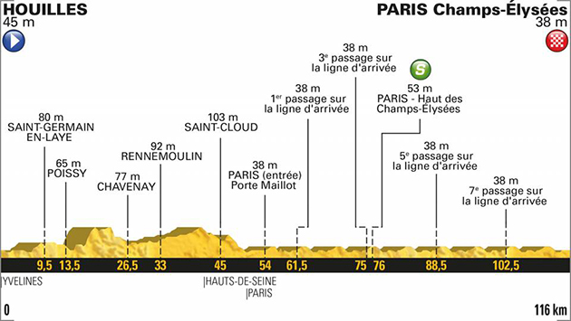 2018 Tour de France stage 21 profile