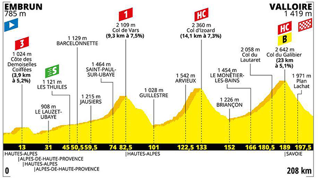 Stage 18bprofile