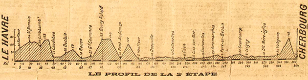 1919 Tour de France stage 2 profile