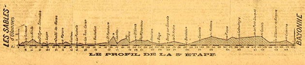 1919 Tour de France stage 5 profile