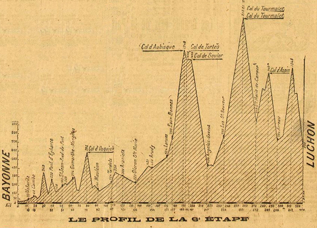 1919 Tour de France stage 6 profile