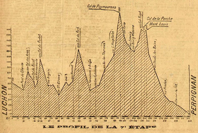 1919 Tour de France stage 7 profile