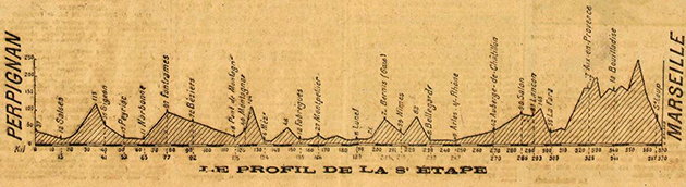 1919 Tour de France stage 8 profile