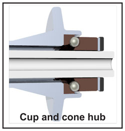 cup and cone hub