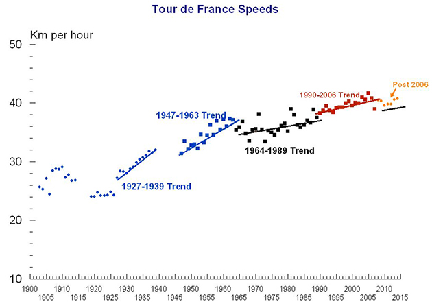 Graph of increasing Tour de France speeds