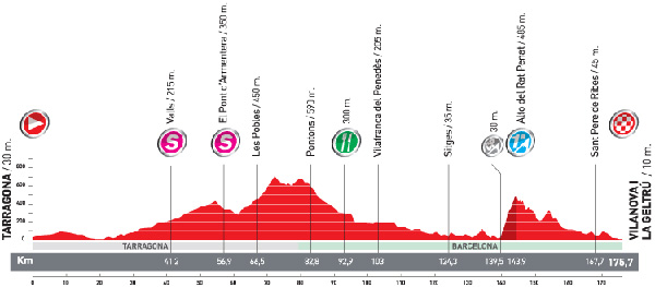 Stage 10 profile