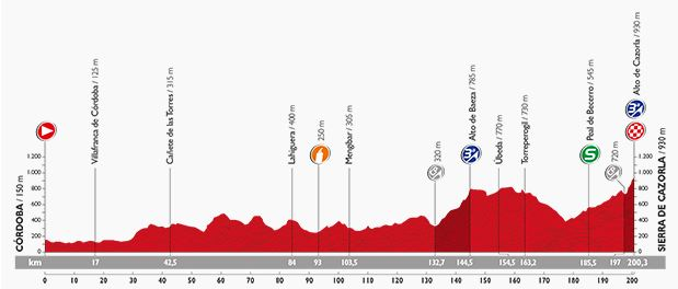 Vuelta stage 6 profile