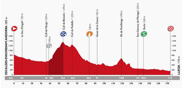 Vuelta Stage 12 profile