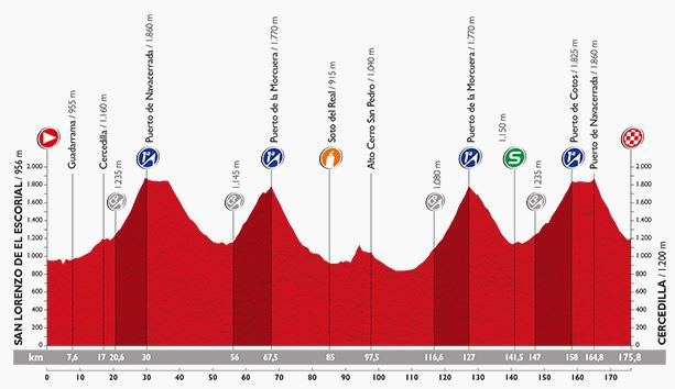 Vuelta stage 20 profile