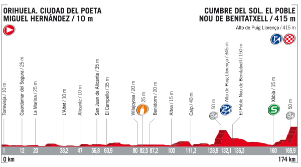 Vuelta stage 9 profile