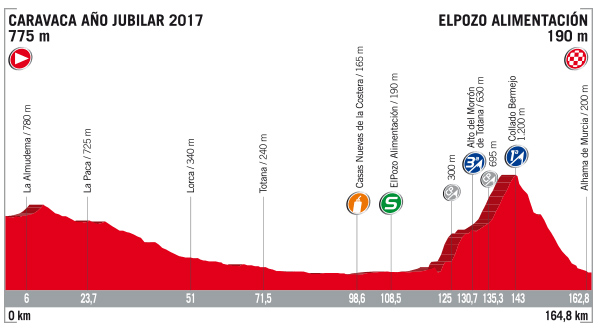 Vuelta stage 10 profile