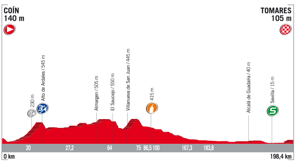 Vuelta stage 13 profile