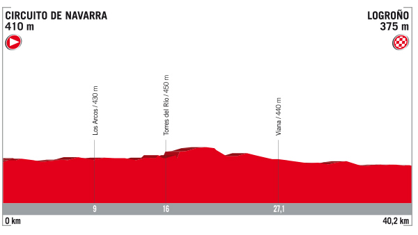 Vuelta stage 16 profile
