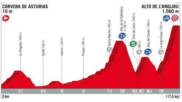 Vueta stage 20 profile