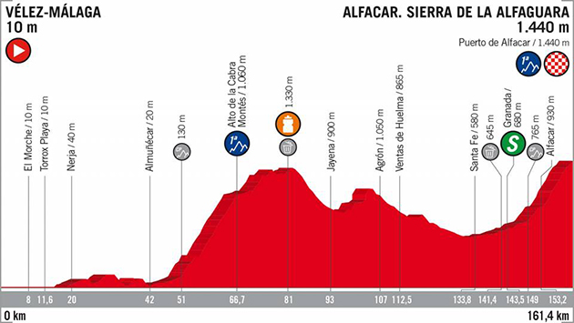 Vuelta stage 4 profile