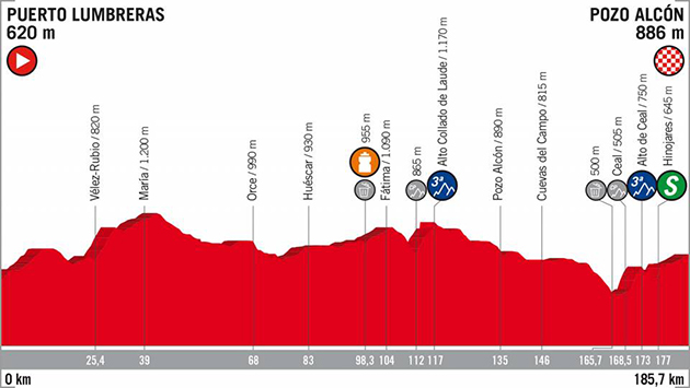 Vuelta stage 7 profile