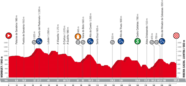 Vuelta stage 11 profile