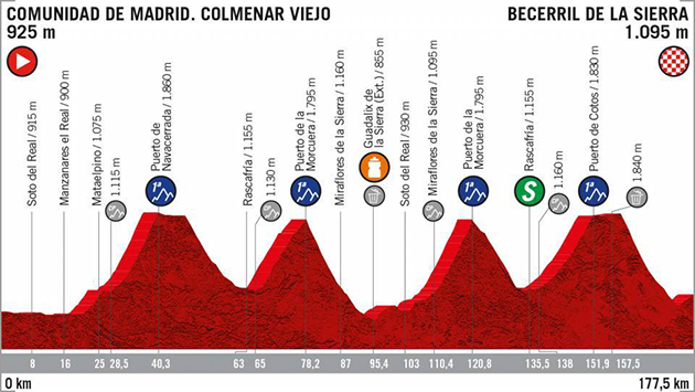 Vuelta stage 18 profile