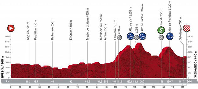 Vuelta stage 5 profile