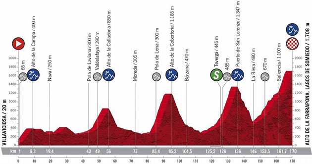 2020 Vuelta stage 11 profile