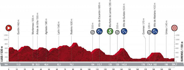 Vuelta stage 14 profile