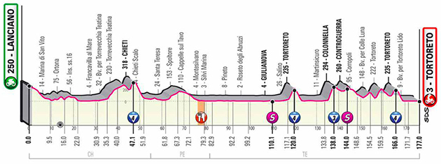 Giro stage 10 profile