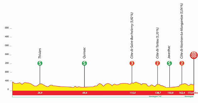 Tour du Limousin stage 2 profile