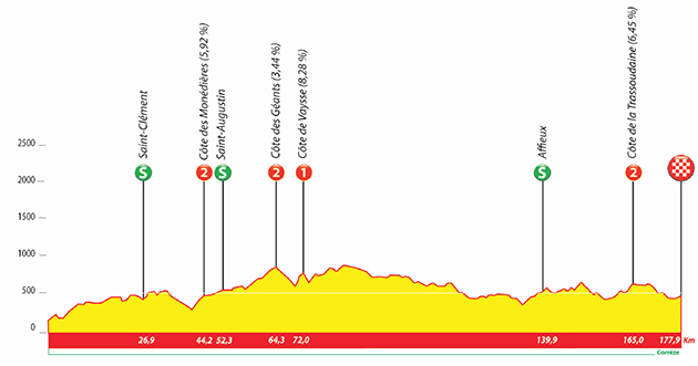2020 Tour du Limousin stage 3 profile