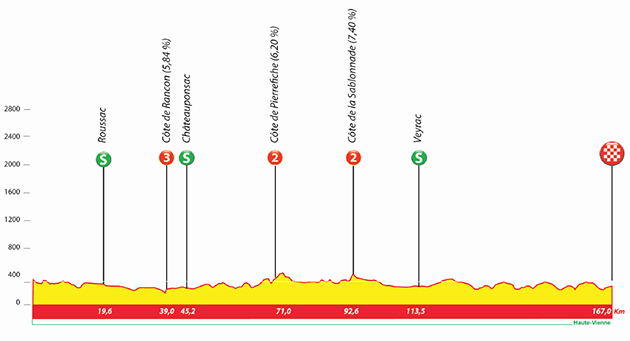 Tour du Limousin stage 4 profile