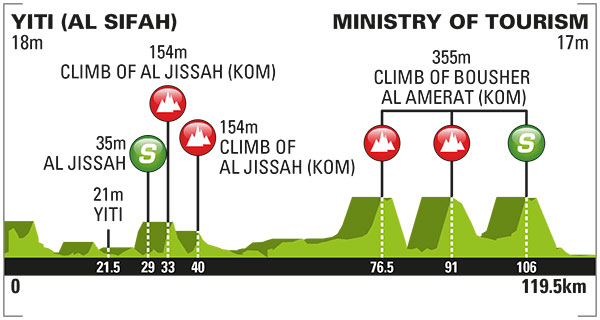 Tour of Oman stage 5 profile
