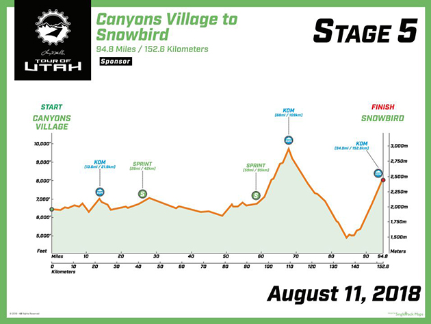 2018 Tour of Utah  stage 5 profile