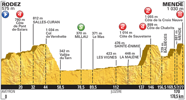 Stage 24 profile