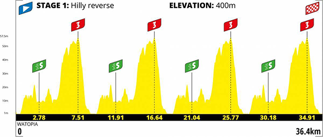 Virtual Tour de France stage 1 profile